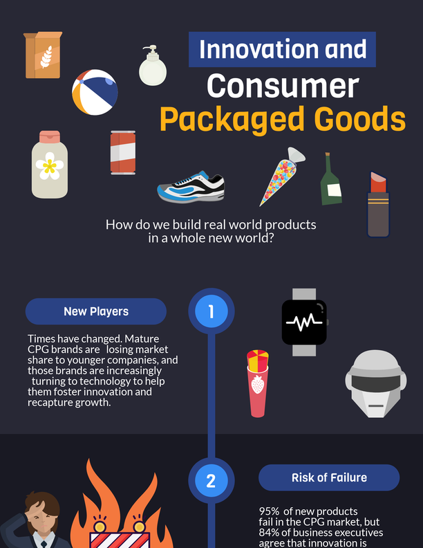 Infographic: Innovation in Consumer Packaged Goods